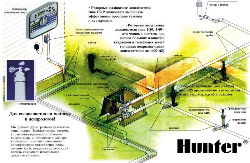Система Hunter