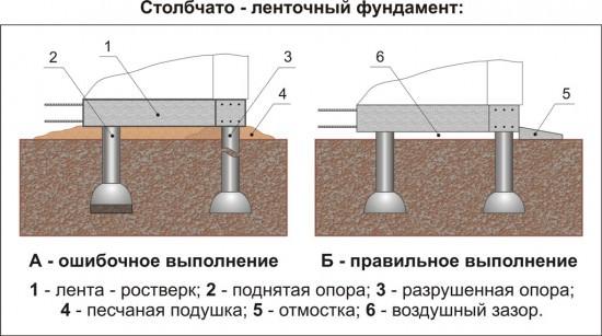 Схема правильного проведения работ