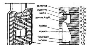 Строение камина