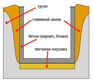 Принцип работы глиняного замка