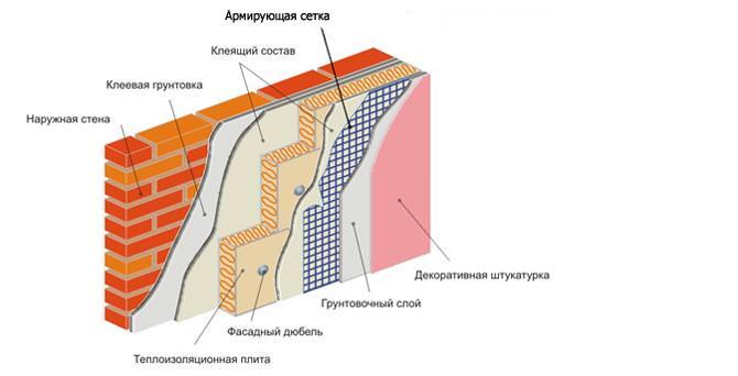 Схема клеевого утепления