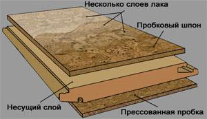 Структура плавающего пола