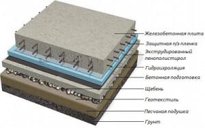 Железобетонная плита в разрезе