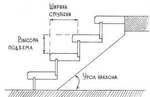 Схематичное изображение деревянной лестницы