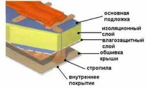 Схема термоизоляции крыши