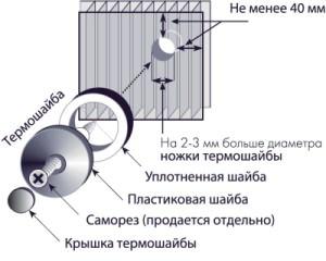 Строение термошайбы