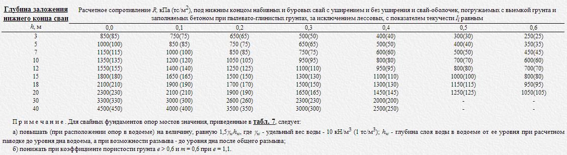 Таблица 1. Расчет заглубления винтовой сваи