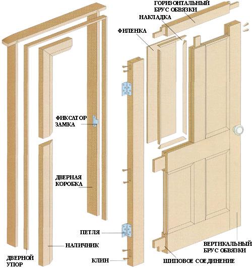 Как устроена дверь