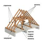 Схема строения двускатной крыши