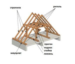 Устройство крыши изнутри
