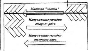 Направление «елочки»