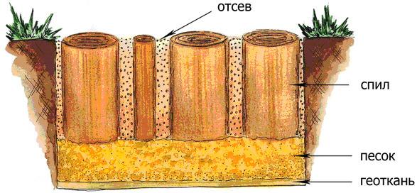 Схема устройства дорожки