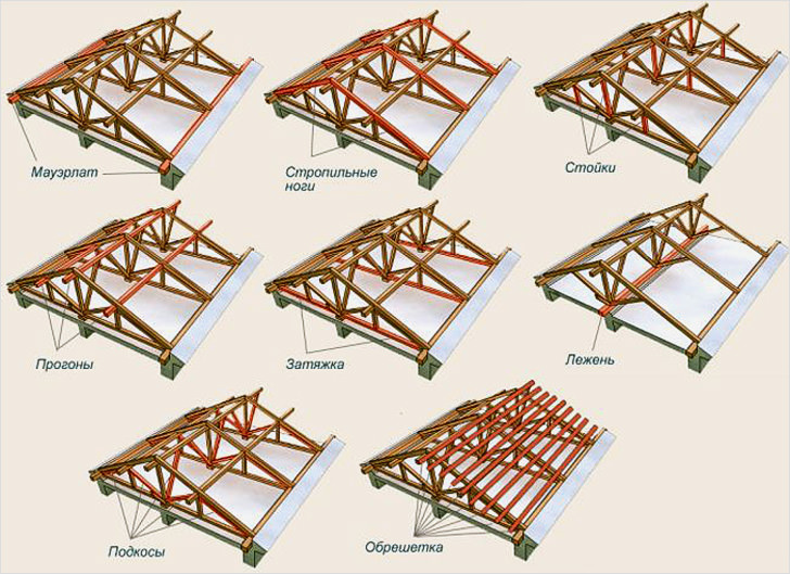 Двухскатная крыша стропильная система своими руками
