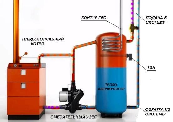 Как комплектуется теплоаккумулятор к котлу