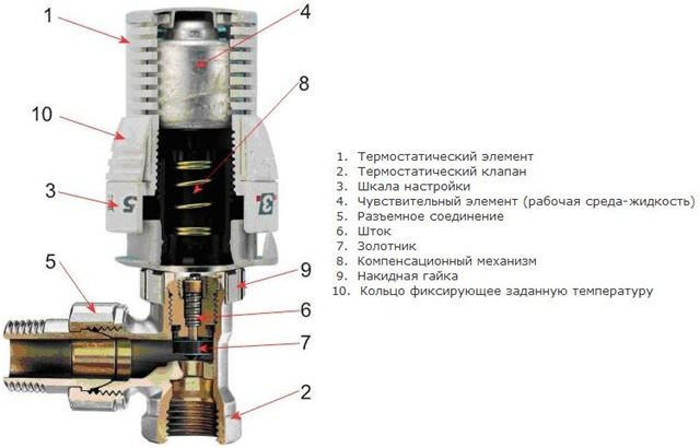 конструкция термостата