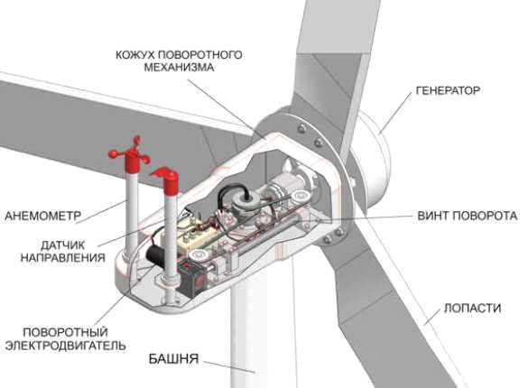 ветряная электростанция своими руками для дома